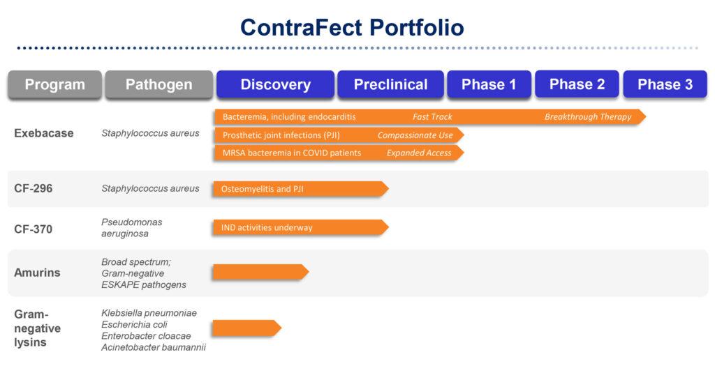 ContraFect-portfolio